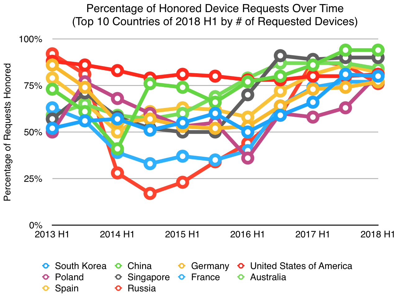 The countries generating the majority of the device requests are tending towards higher quality.