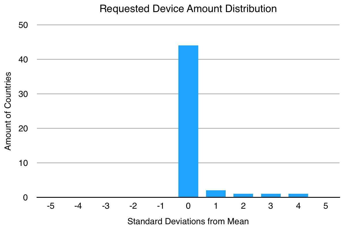 Mean: ~3.3K devices; standard deviation: ~8.1K devices. Most of the request distributions look like this, meaning most of the countries behave similarly in terms of their requests, with some extreme outliers. Normalizing for other demographic information like GDP or population might change this picture significantly.