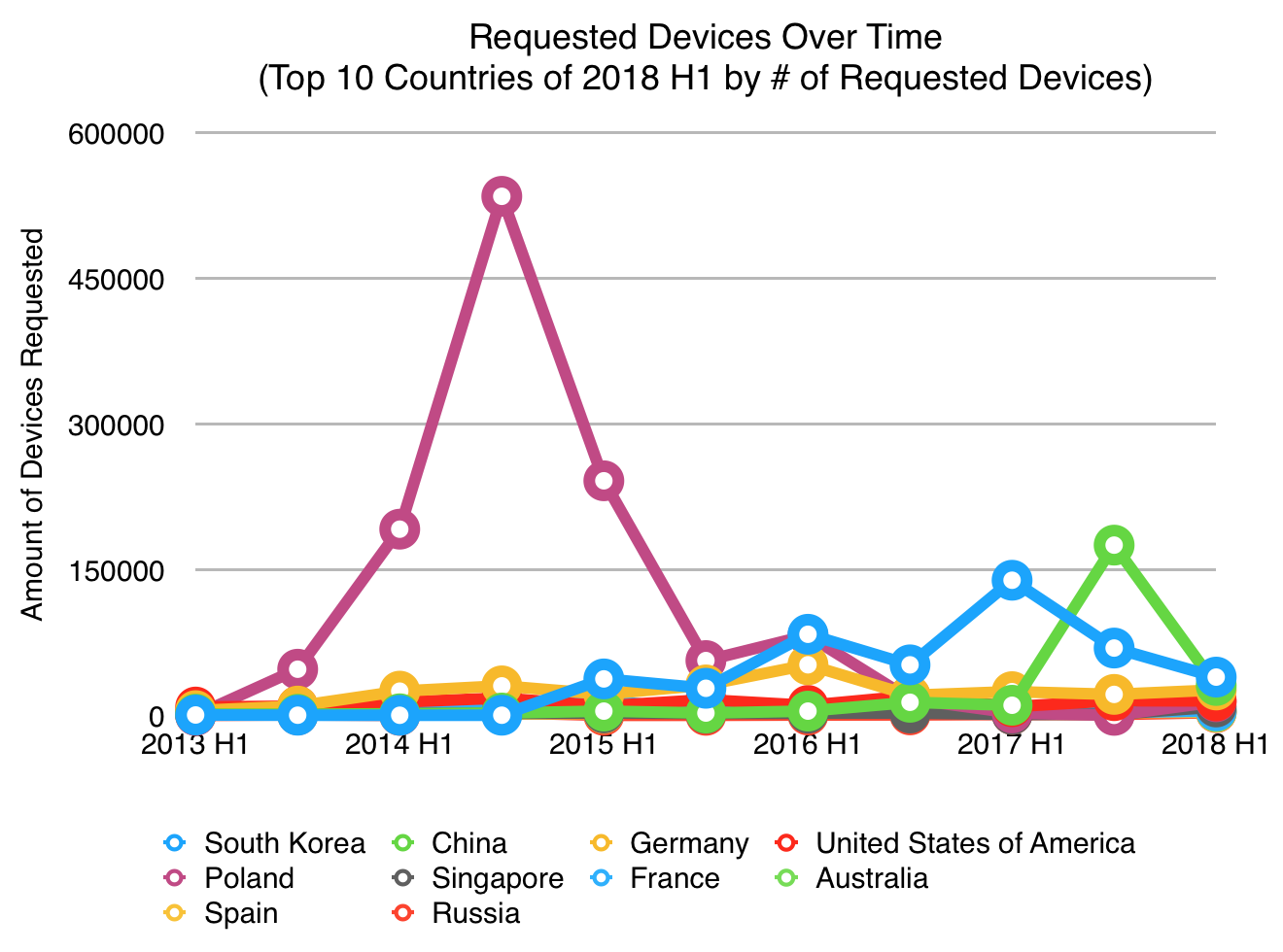 Poland requested over half a million devices in H2 of 2014! I had to go back and double check the original reports just to make sure. And, they only submitted 30 requests that period.